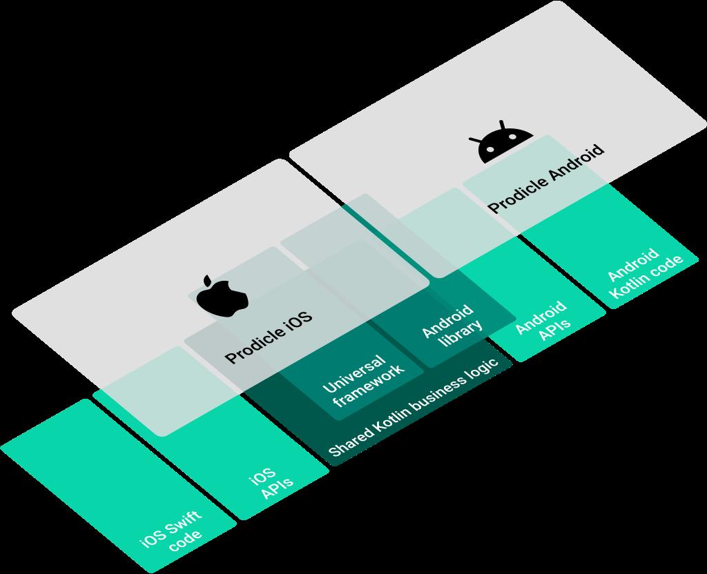 طراحی توسعه نرم افزار با استفاده از کاتلین برای اندروید